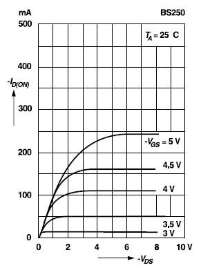 BS250はPチャネルMOSFETで、Nチャネルの2N7000とは逆の動作になります。 ソースを基準にした値になっていて、すべてマイナス値になっています。